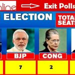 News Online Delhi Exit Polls 2020