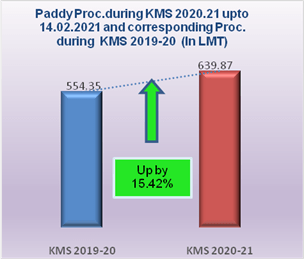 15.42 % more paddy procured in comparison to last year corresponding purchase