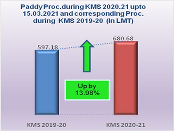 Government continues to procure Kharif 2020-21 crops at MSP from farmers as per existing MSP Schemes, as was done in previous seasons.