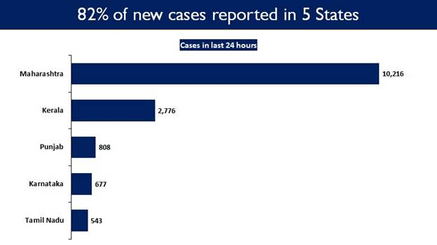 Maharashtra, Kerala, Punjab, Karnataka and Tamil Nadu continue to report a spike in Daily New Cases
