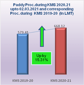 Record 668.12 LMTs paddy purchased during current KMS