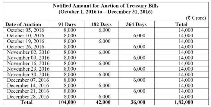 Calendar for Auction of Government of India Treasury Bills
