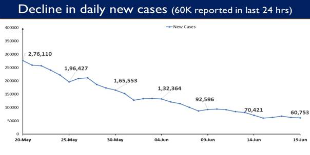 India reports 60,753 New Cases in the last 24 hours