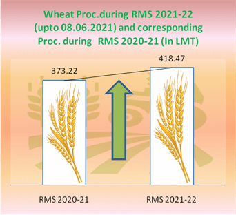 Procurement of Wheat in ongoing RMS 2021-22 is continuing smoothly in the procuring States of Uttar Pradesh