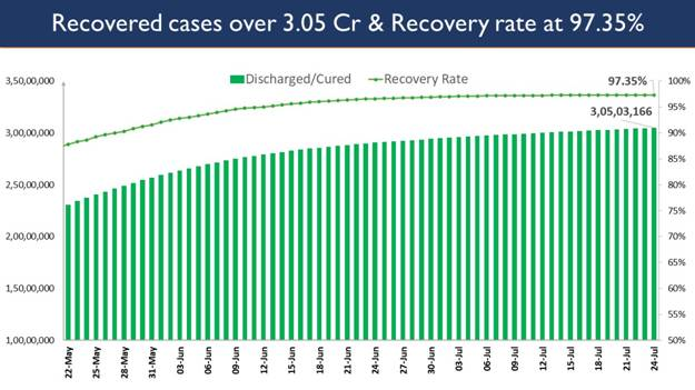India's Cumulative COVID-19 Vaccination Coverage exceeds 42.78 Cr