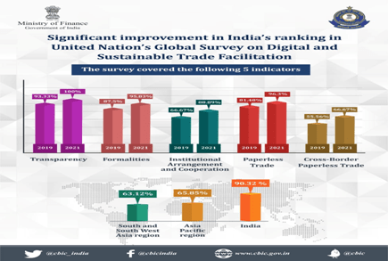 Significant improvement in India's score in United Nation's Global Survey