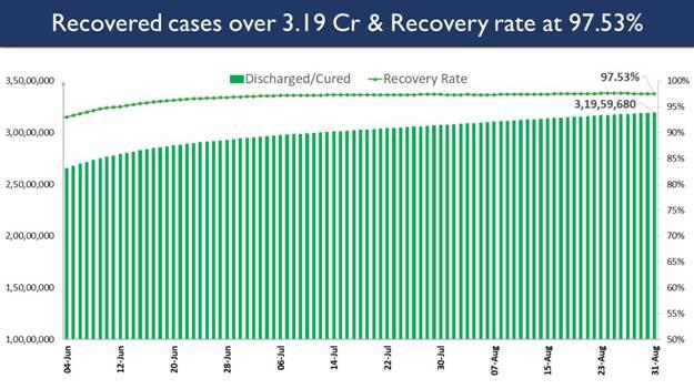 India's Cumulative COVID-19 Vaccination Coverage crosses 64 Cr landmark